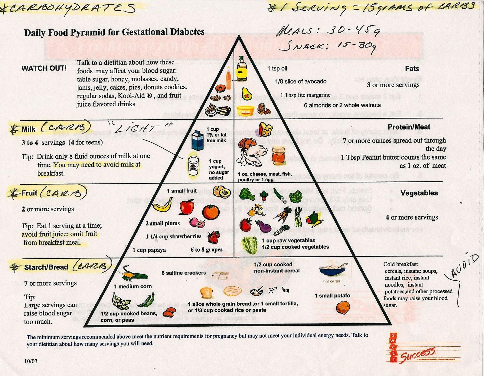 Good Foods For Gestational Diabetes